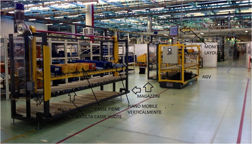 Strutture personalizzate formal 1 impianti per for Piani di produzione